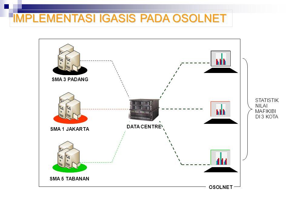 IMPLEMENTASI IGASIS PADA OSOLNET