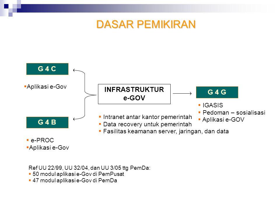 DASAR PEMIKIRAN G 4 C INFRASTRUKTUR e-GOV G 4 G G 4 B Aplikasi e-Gov