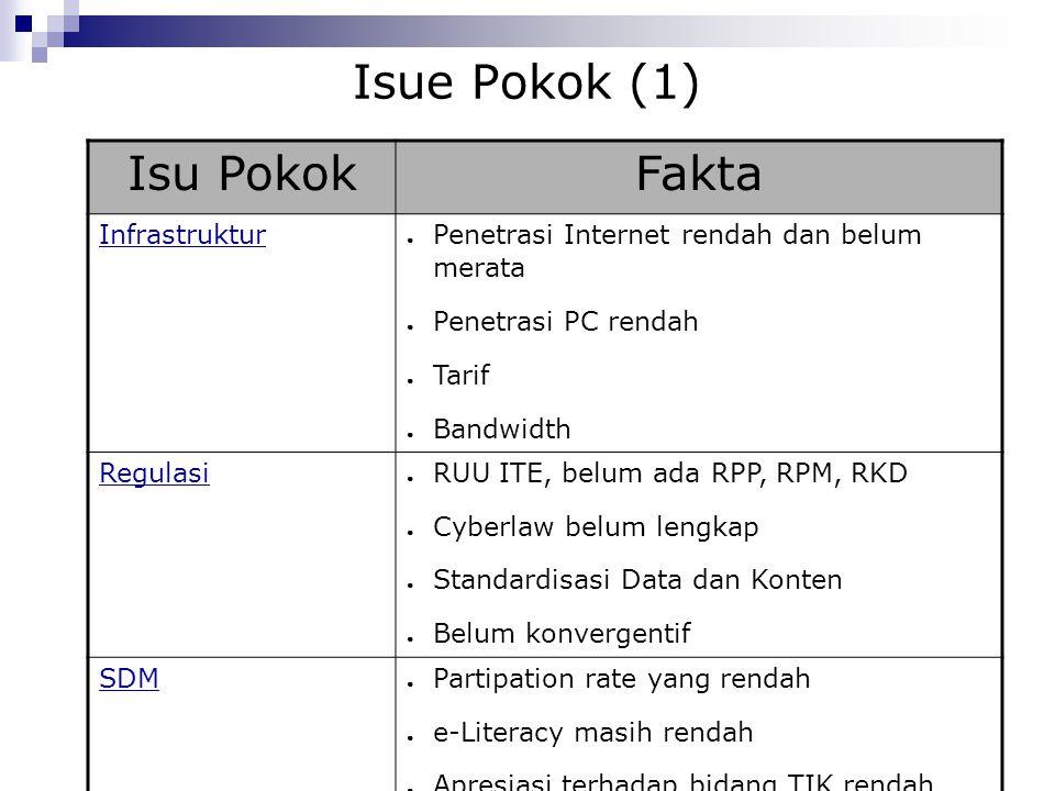 Isue Pokok (1) Isu Pokok Fakta Infrastruktur