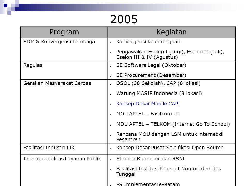 2005 Program Kegiatan SDM & Konvergensi Lembaga