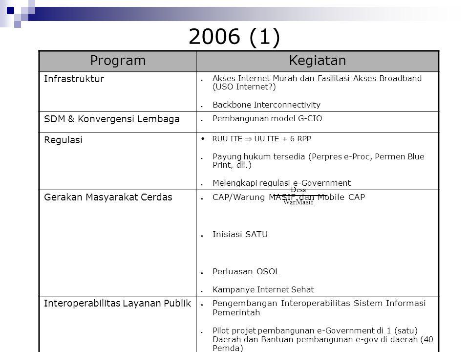 2006 (1) Program Kegiatan Infrastruktur SDM & Konvergensi Lembaga