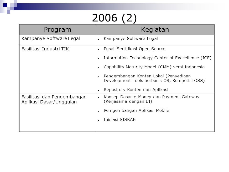 2006 (2) Program Kegiatan Kampanye Software Legal
