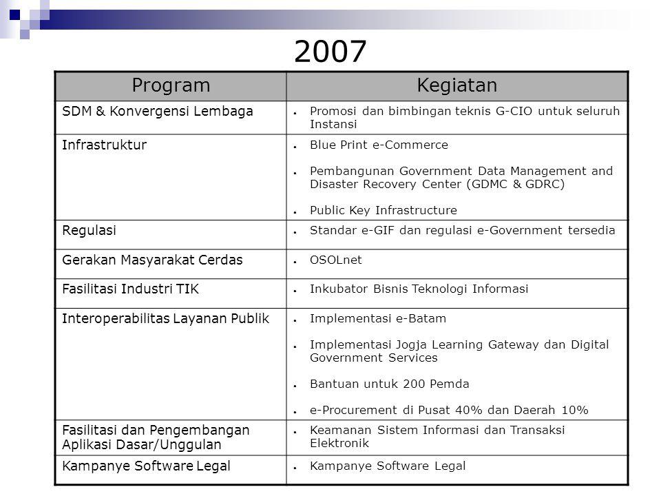 2007 Program Kegiatan SDM & Konvergensi Lembaga Infrastruktur Regulasi