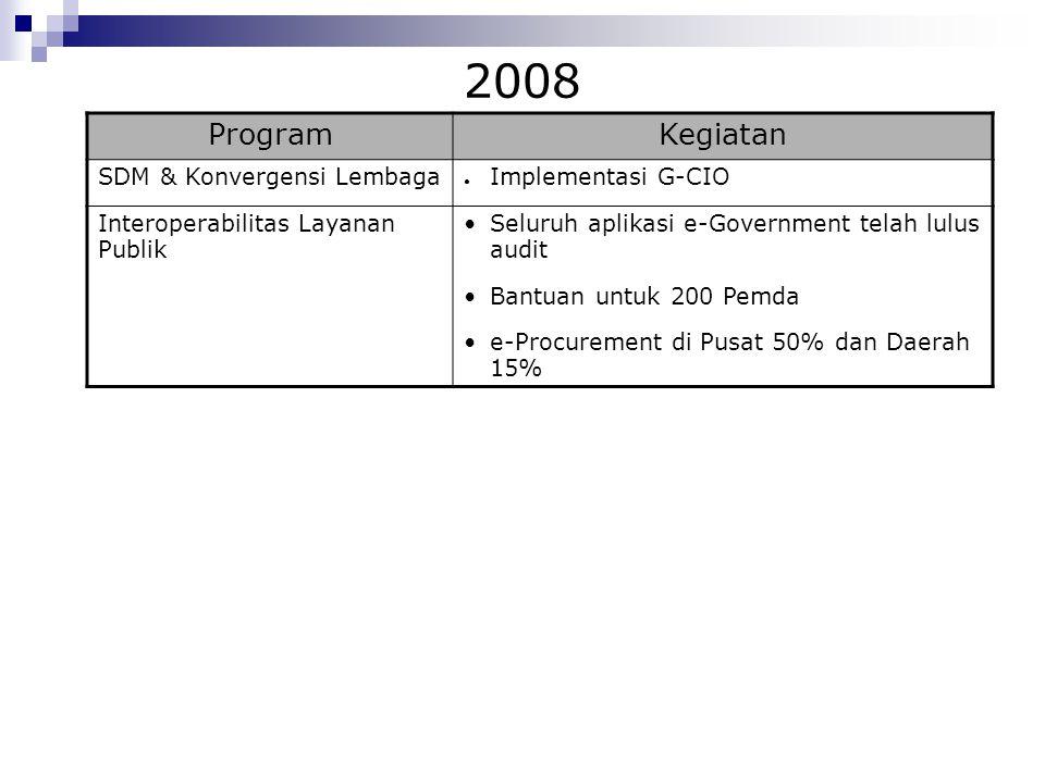 2008 Program Kegiatan SDM & Konvergensi Lembaga Implementasi G-CIO