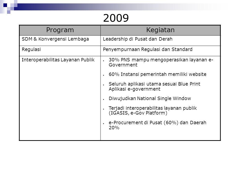 2009 Program Kegiatan SDM & Konvergensi Lembaga