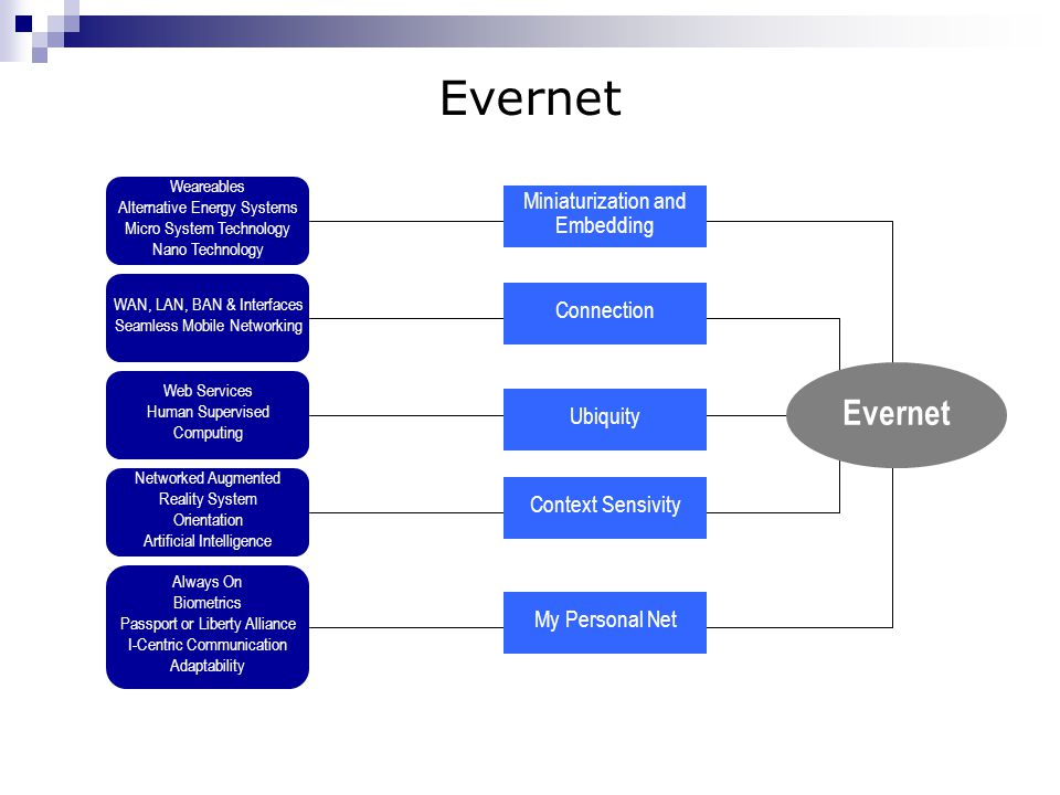 Evernet Evernet Miniaturization and Embedding Connection Ubiquity