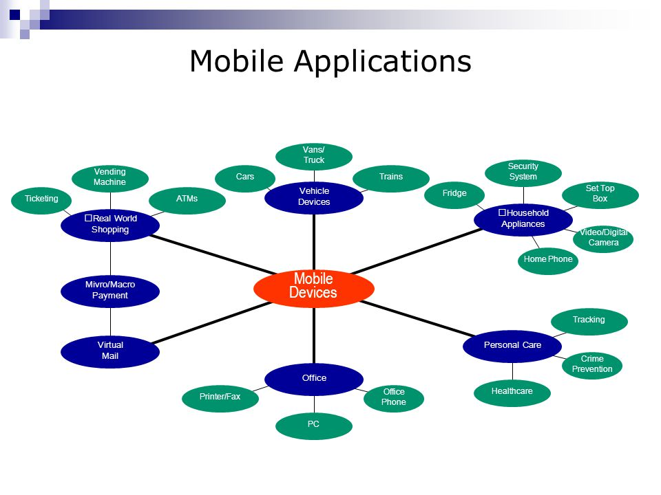 Mobile Applications Mobile Devices Devices Vehicle Household