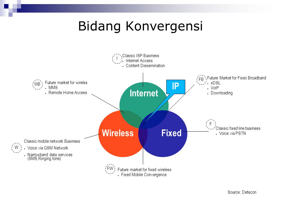Bidang Konvergensi IP Internet Wireless Fixed I Classic ISP Business