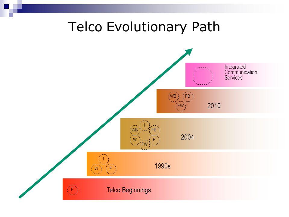 Telco Evolutionary Path