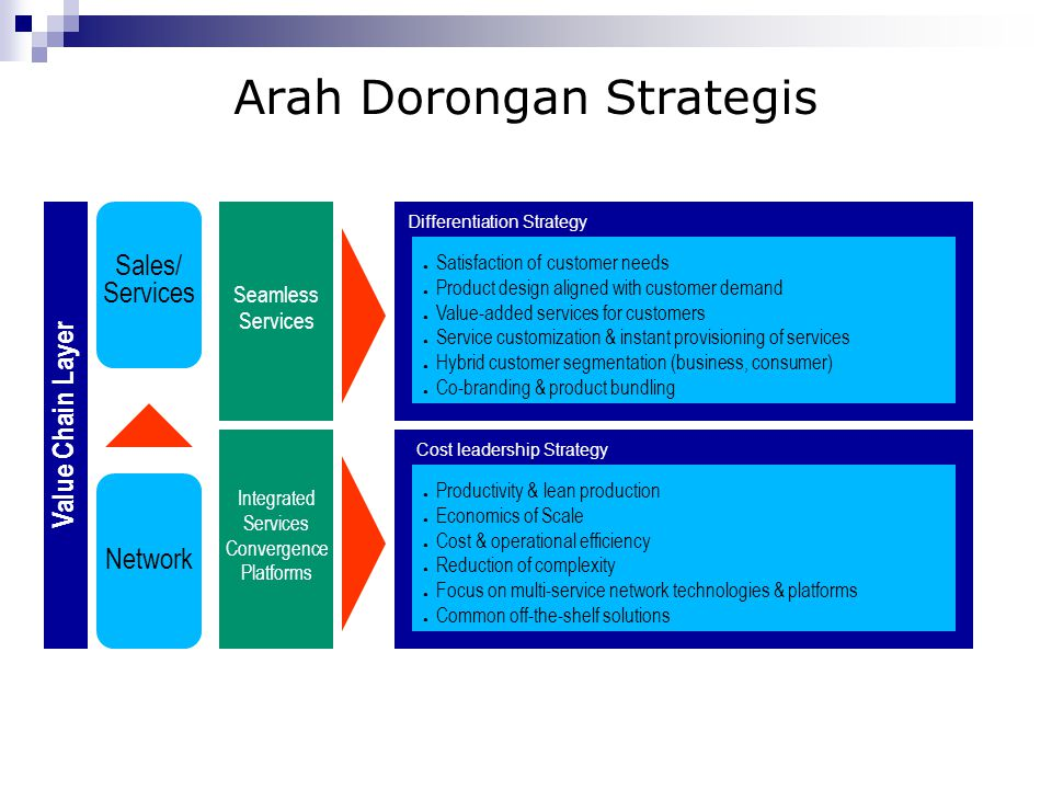 Arah Dorongan Strategis