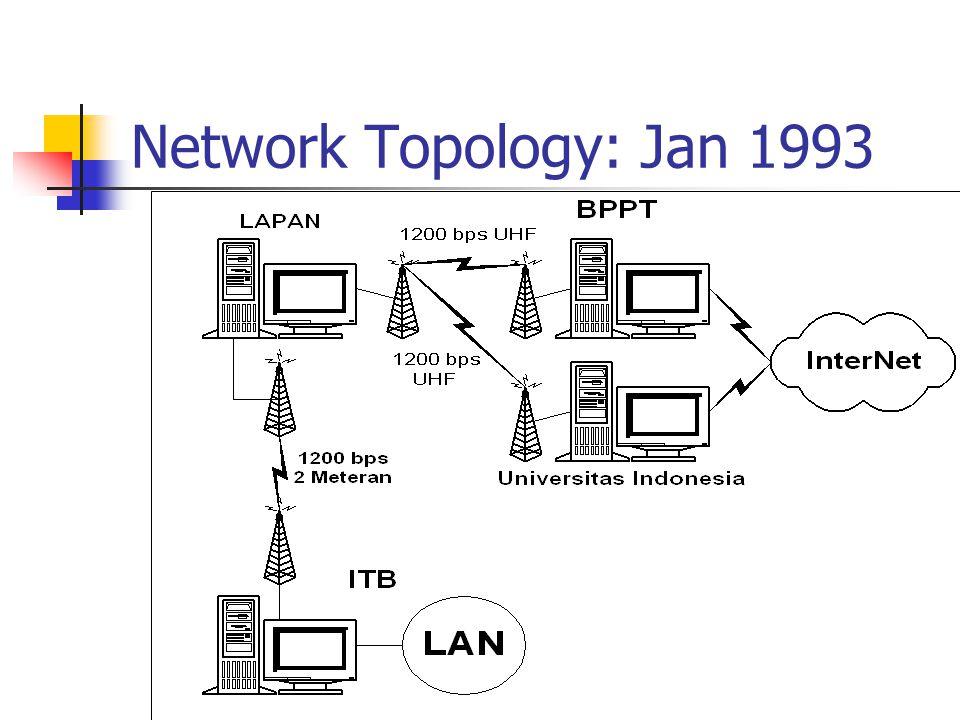 Network Topology: Jan 1993