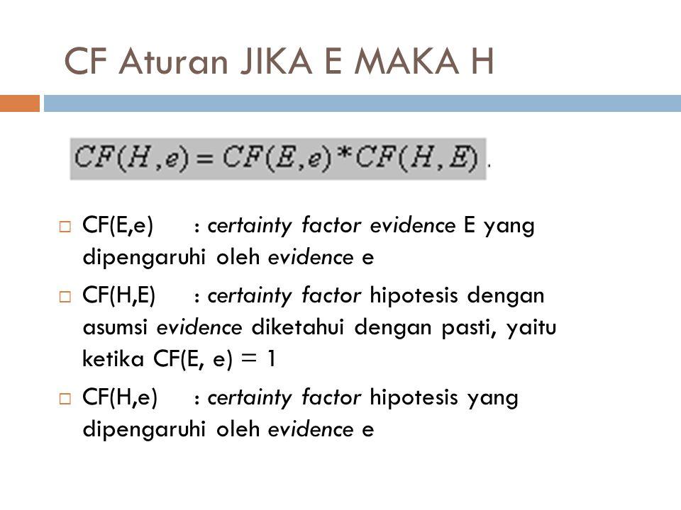 CF Aturan JIKA E MAKA H CF(E,e) : certainty factor evidence E yang dipengaruhi oleh evidence e.