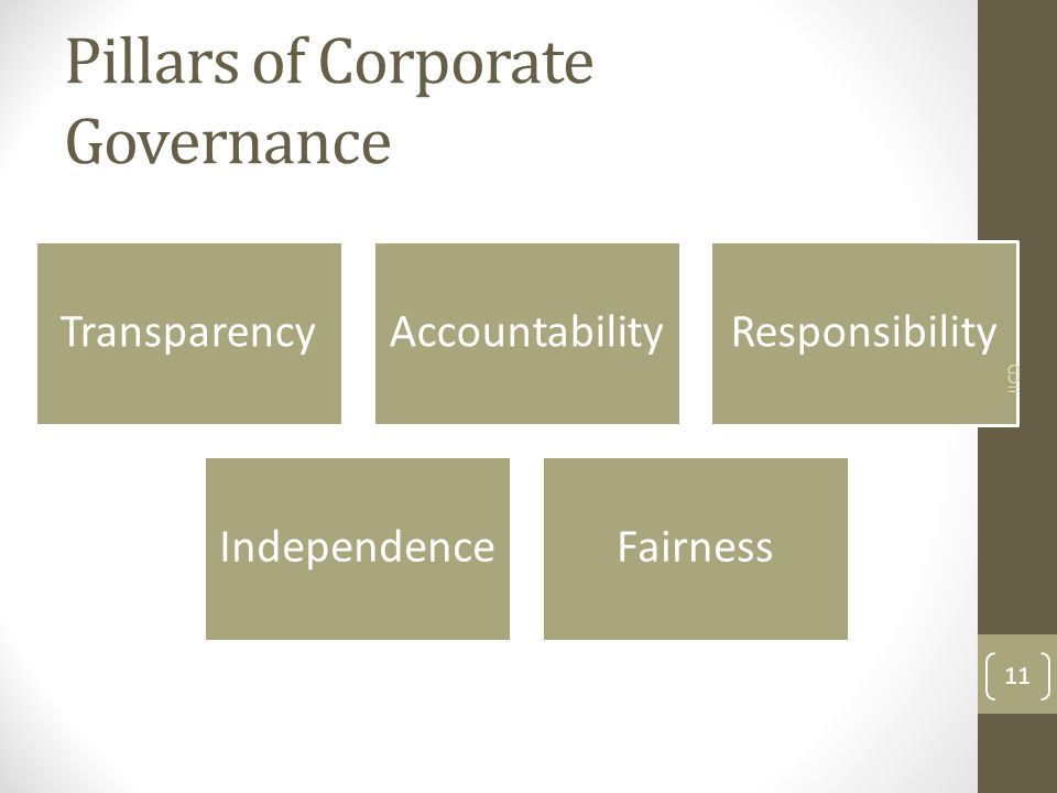 Pillars of Corporate Governance