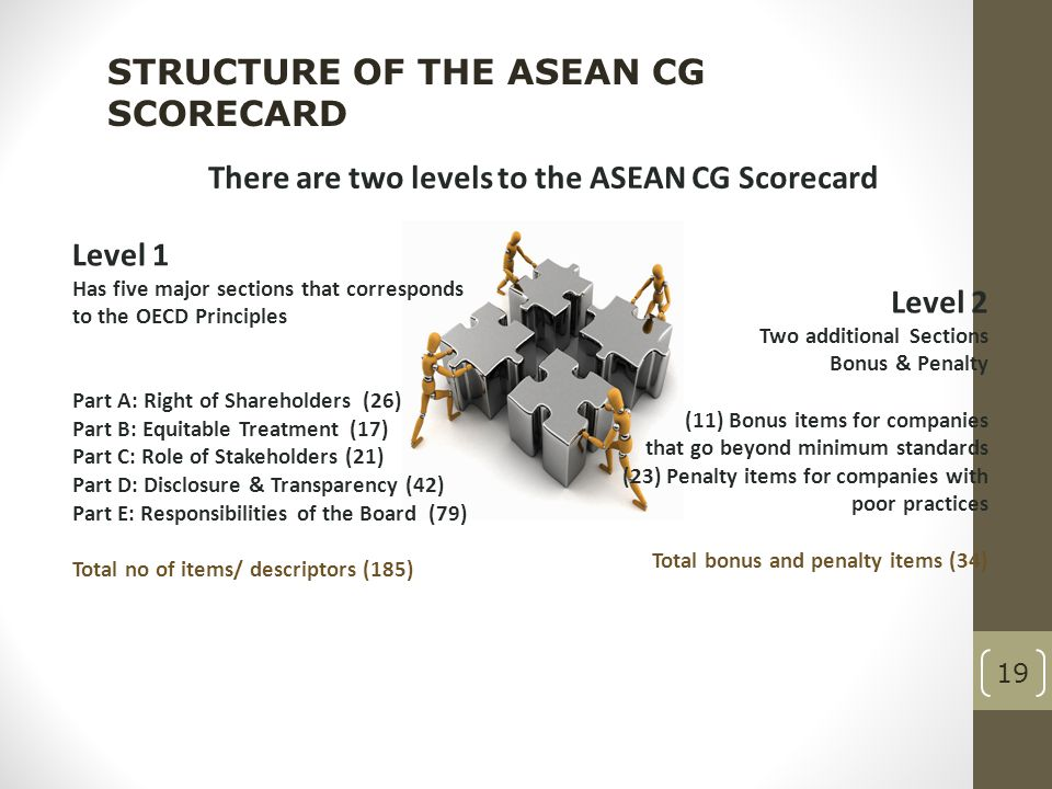 There are two levels to the ASEAN CG Scorecard
