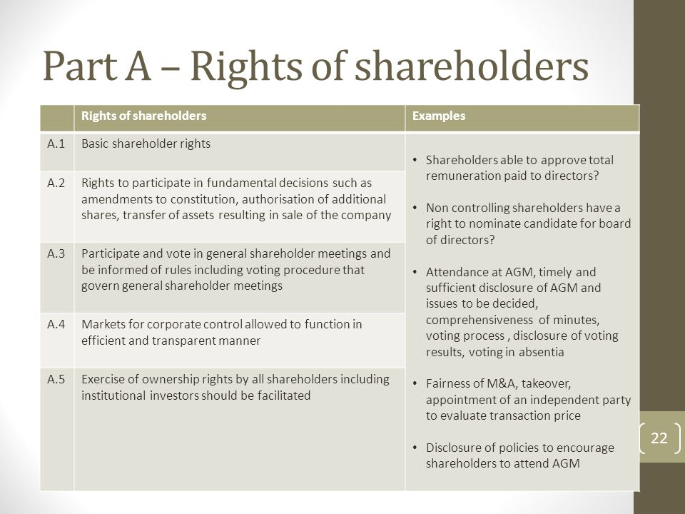 Part A – Rights of shareholders