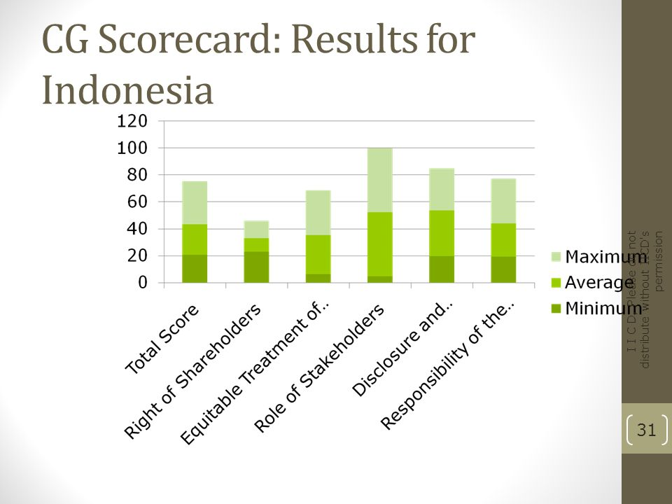 CG Scorecard: Results for Indonesia
