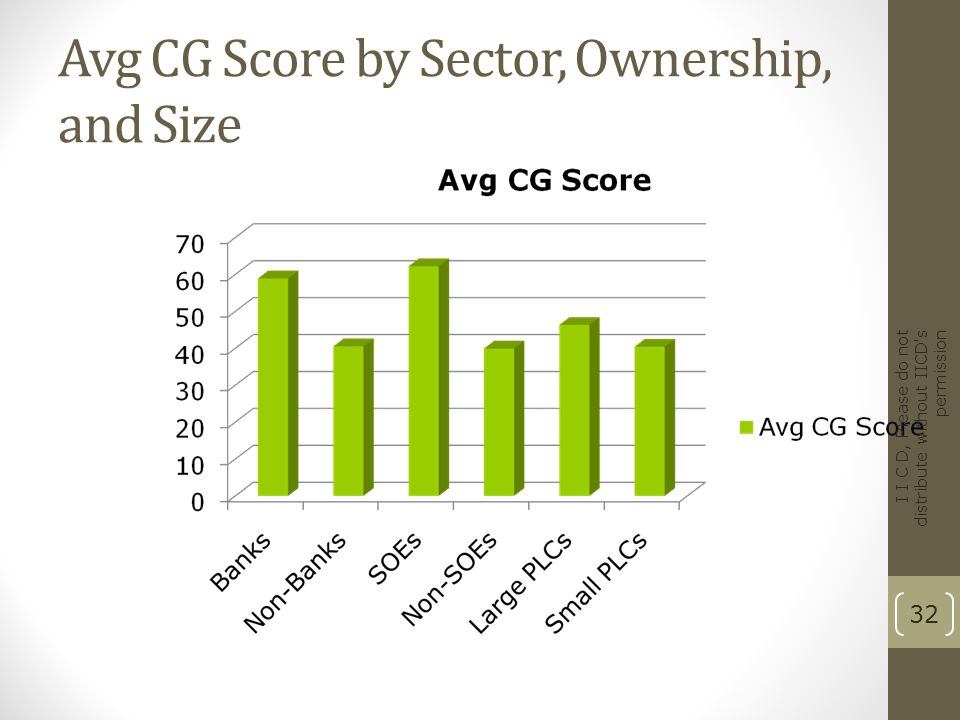 Avg CG Score by Sector, Ownership, and Size