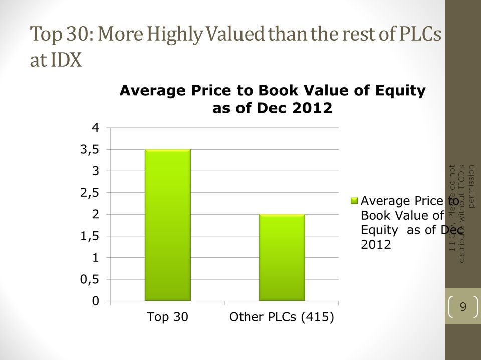Top 30: More Highly Valued than the rest of PLCs at IDX