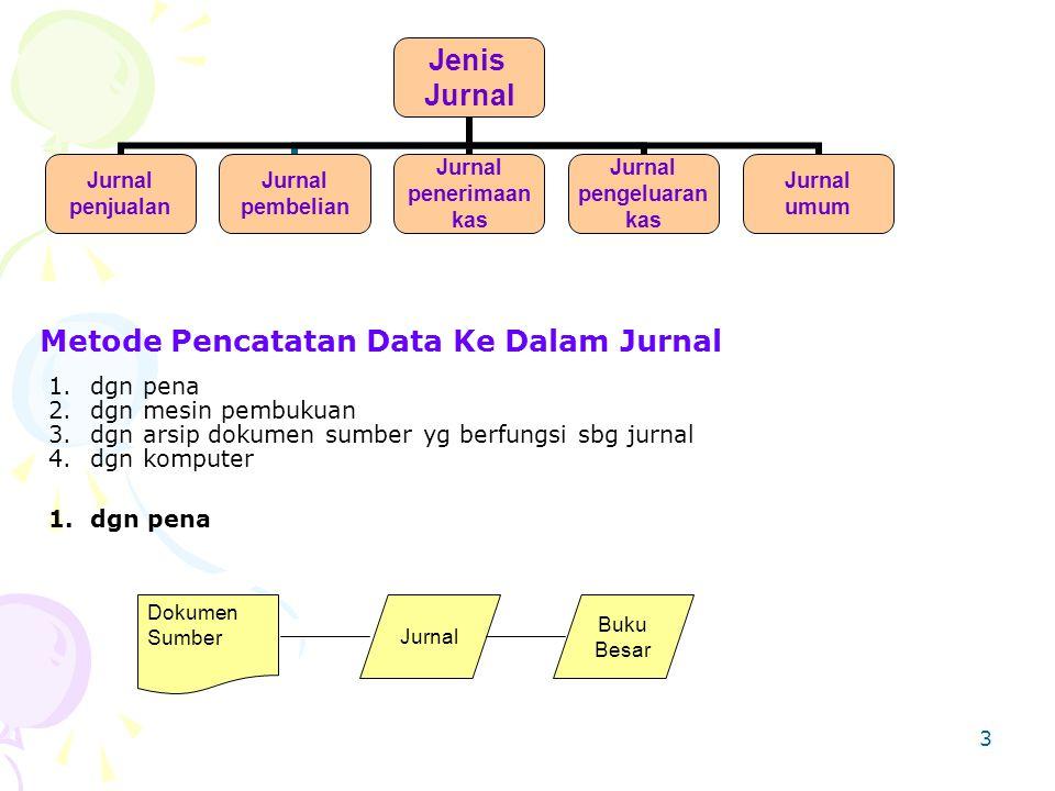 Metode Pencatatan Data Ke Dalam Jurnal