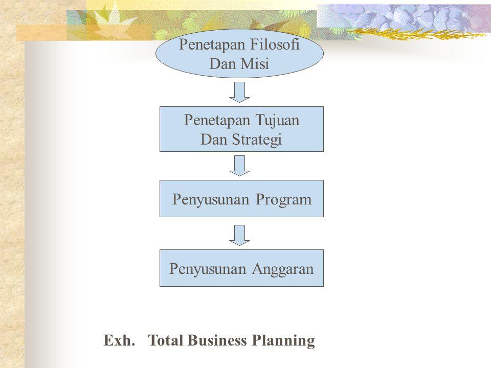 Penetapan Filosofi Dan Misi. Penetapan Tujuan. Dan Strategi. Penyusunan Program. Penyusunan Anggaran.