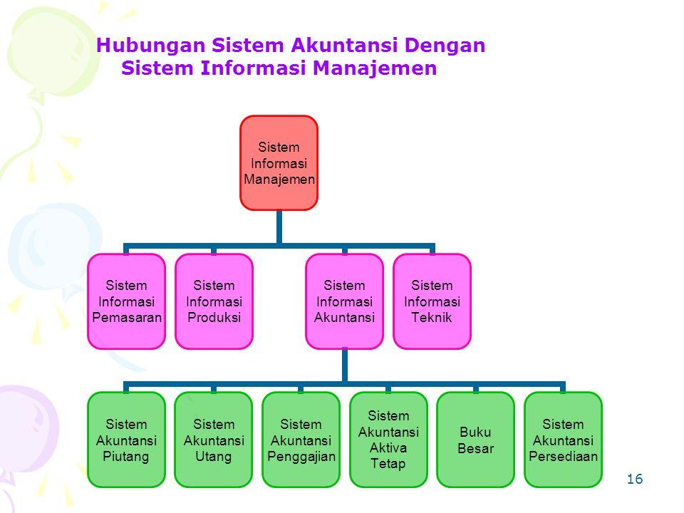 Hubungan Sistem Akuntansi Dengan Sistem Informasi Manajemen