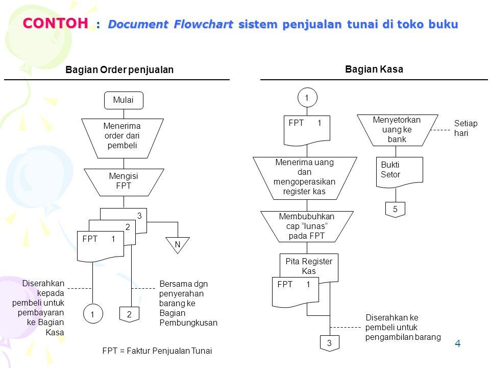 CONTOH : Document Flowchart sistem penjualan tunai di toko buku