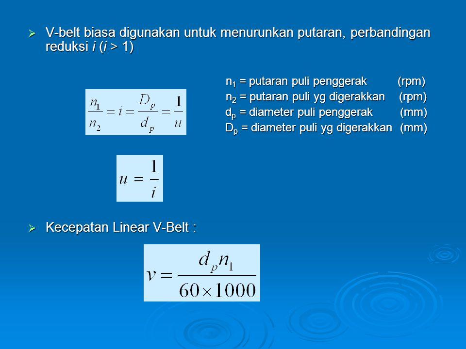 n1 = putaran puli penggerak (rpm)