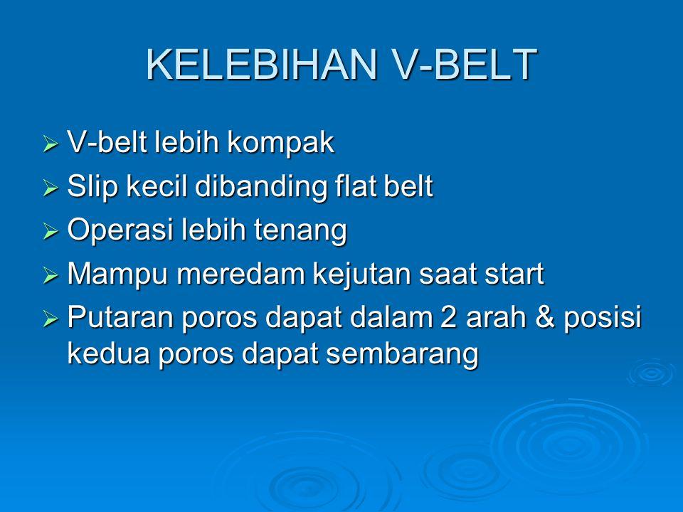 KELEBIHAN V-BELT V-belt lebih kompak Slip kecil dibanding flat belt