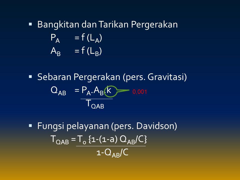 Bangkitan dan Tarikan Pergerakan PA = f (LA) AB = f (LB)