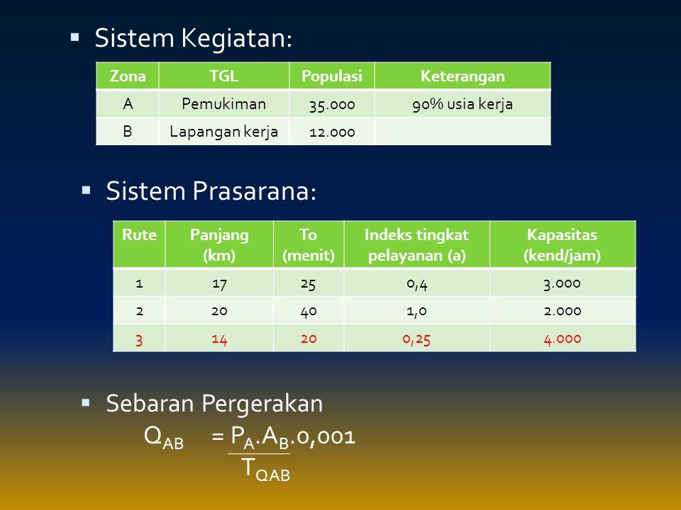 Indeks tingkat pelayanan (a)