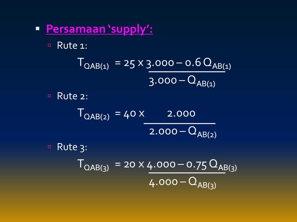 Persamaan 'supply': TQAB(1) = 25 x 3.000 – 0.6 QAB(1) 3.000 – QAB(1)