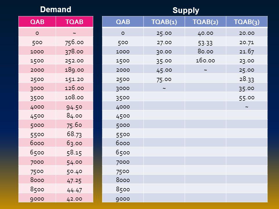 Demand Supply QAB TQAB ~ 500 756.00 1000 378.00 1500 252.00 2000