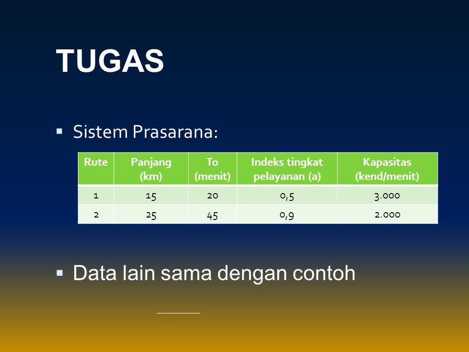 Indeks tingkat pelayanan (a) Kapasitas (kend/menit)
