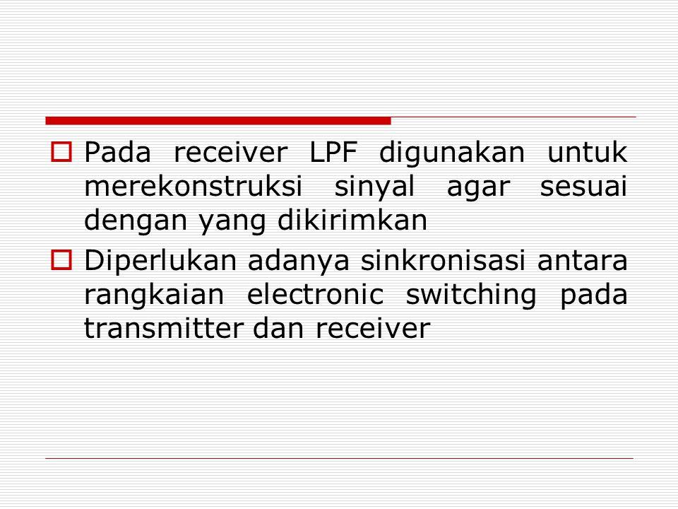Pada receiver LPF digunakan untuk merekonstruksi sinyal agar sesuai dengan yang dikirimkan