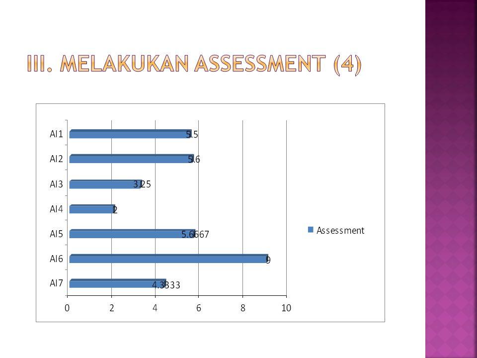 III. Melakukan assessment (4)
