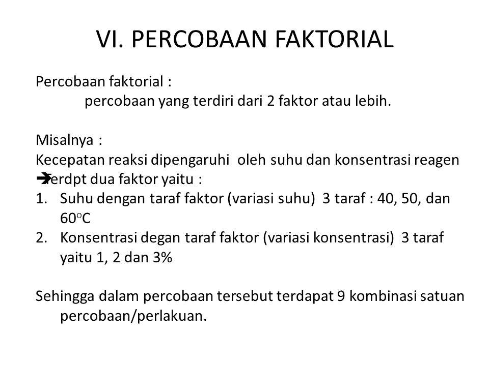 VI. PERCOBAAN FAKTORIAL
