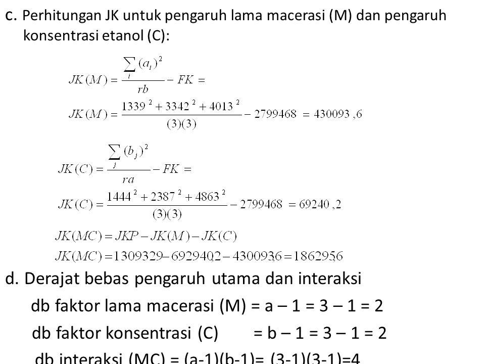 c. Perhitungan JK untuk pengaruh lama macerasi (M) dan pengaruh konsentrasi etanol (C): d.