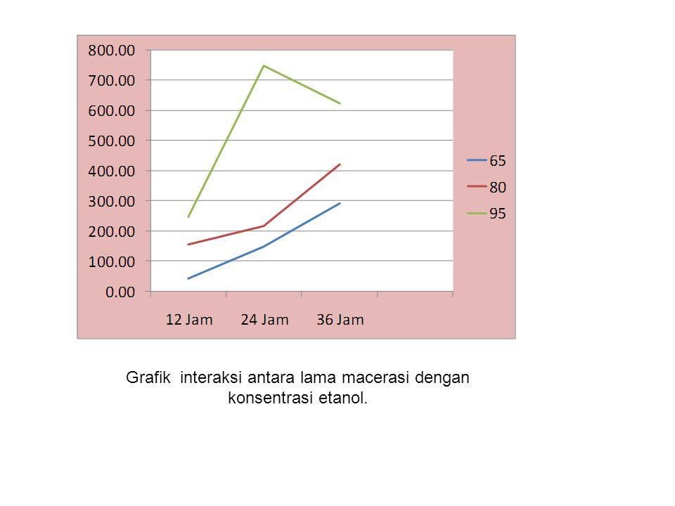 Grafik interaksi antara lama macerasi dengan konsentrasi etanol.