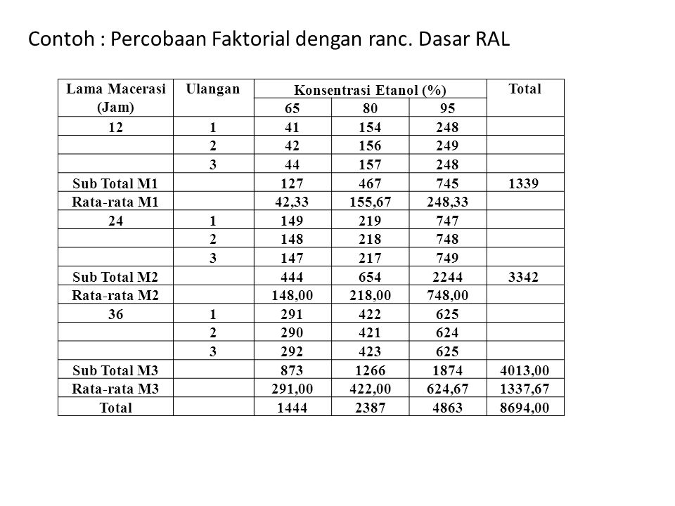 Konsentrasi Etanol (%)