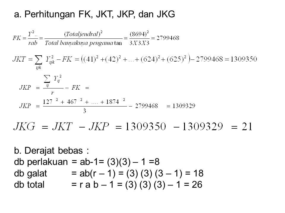 a. Perhitungan FK, JKT, JKP, dan JKG