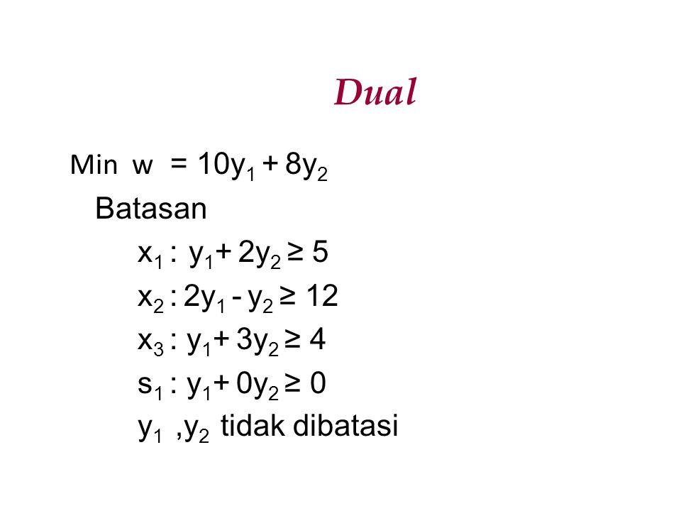 Dual Min w = 10y1 + 8y2 Batasan x1 : y1+ 2y2 ≥ 5 x2 : 2y1 - y2 ≥ 12 x3 : y1+ 3y2 ≥ 4 s1 : y1+ 0y2 ≥ 0 y1 ,y2 tidak dibatasi