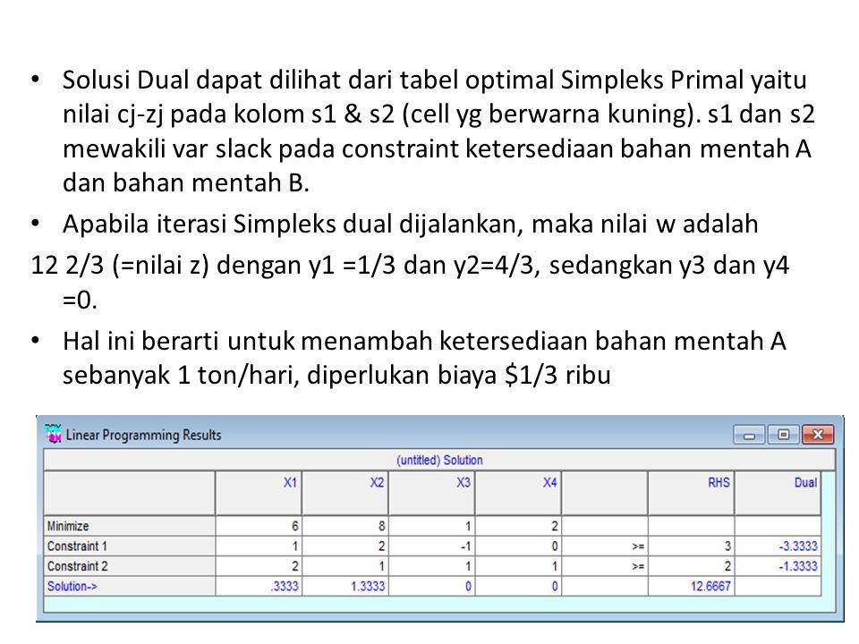 Solusi Dual dapat dilihat dari tabel optimal Simpleks Primal yaitu nilai cj-zj pada kolom s1 & s2 (cell yg berwarna kuning). s1 dan s2 mewakili var slack pada constraint ketersediaan bahan mentah A dan bahan mentah B.