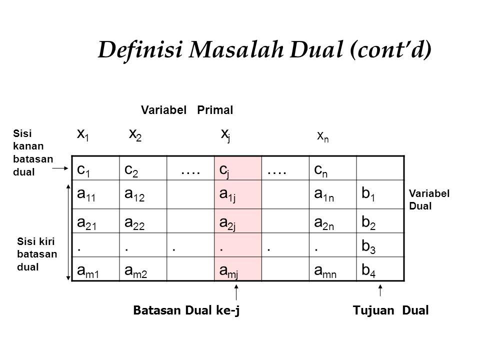 Definisi Masalah Dual (cont'd)