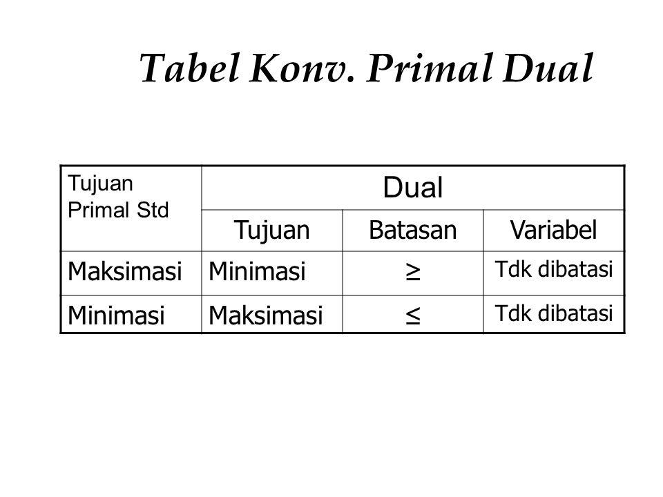 Tabel Konv. Primal Dual Dual Tujuan Batasan Variabel Maksimasi