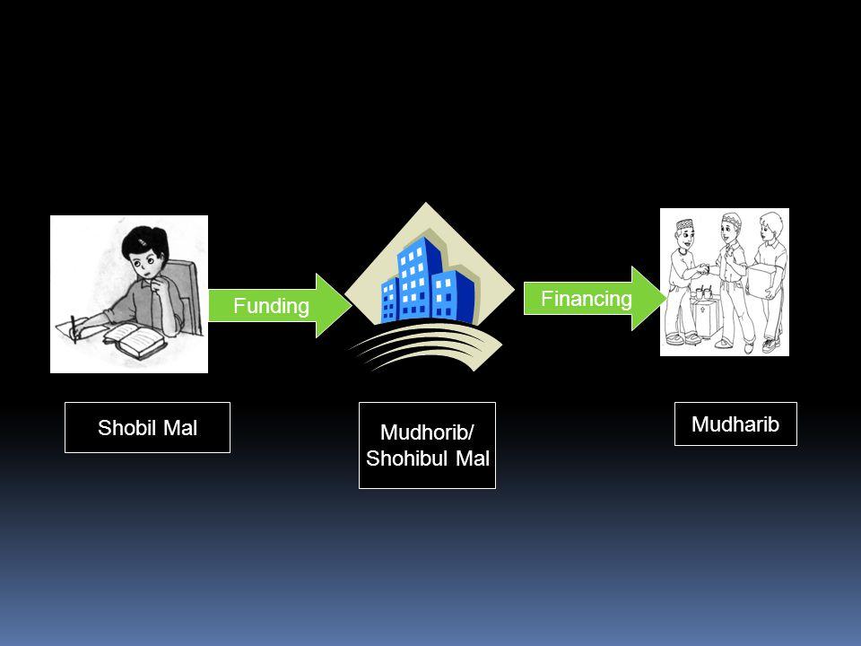 Financing Funding Shobil Mal Mudhorib/ Shohibul Mal Mudharib