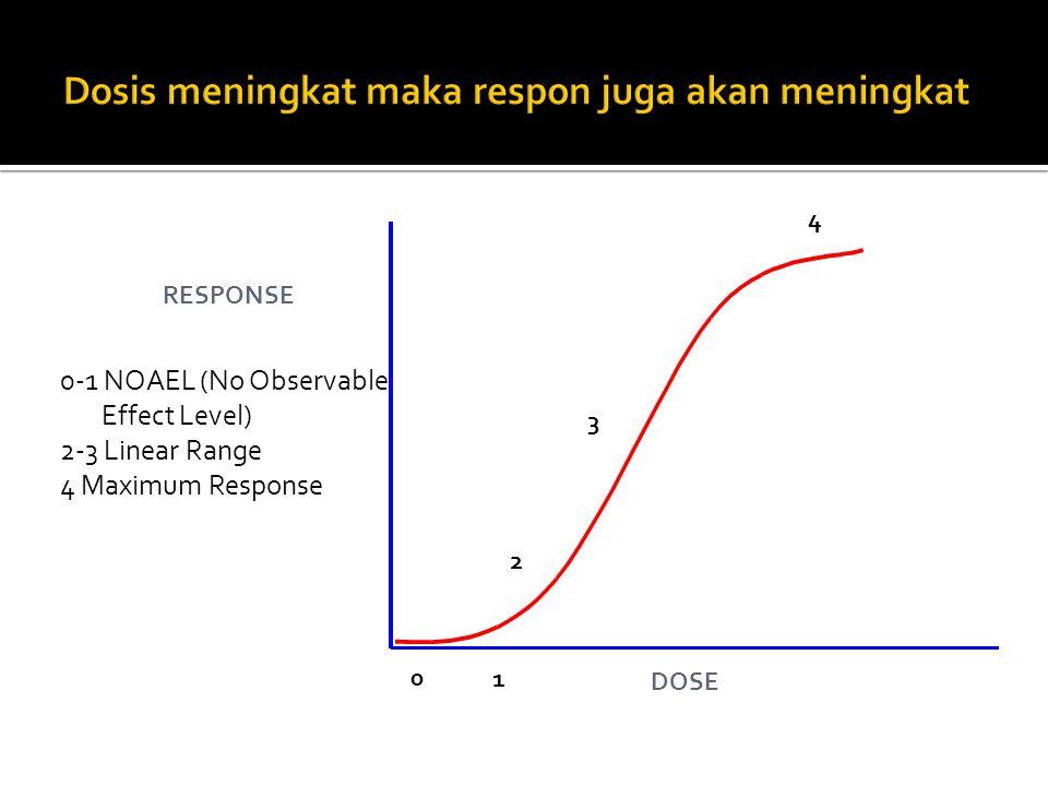 Dosis meningkat maka respon juga akan meningkat