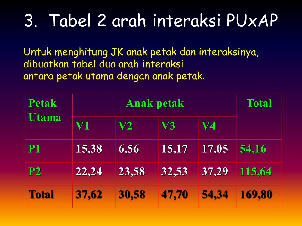 3. Tabel 2 arah interaksi PUxAP
