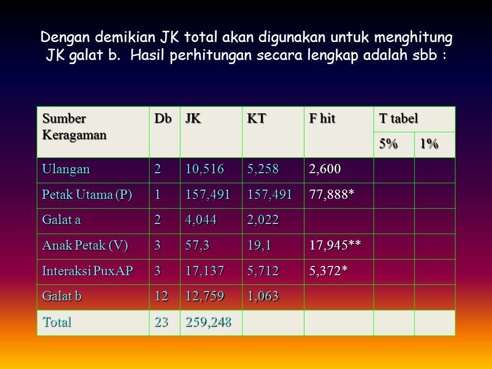Dengan demikian JK total akan digunakan untuk menghitung JK galat b
