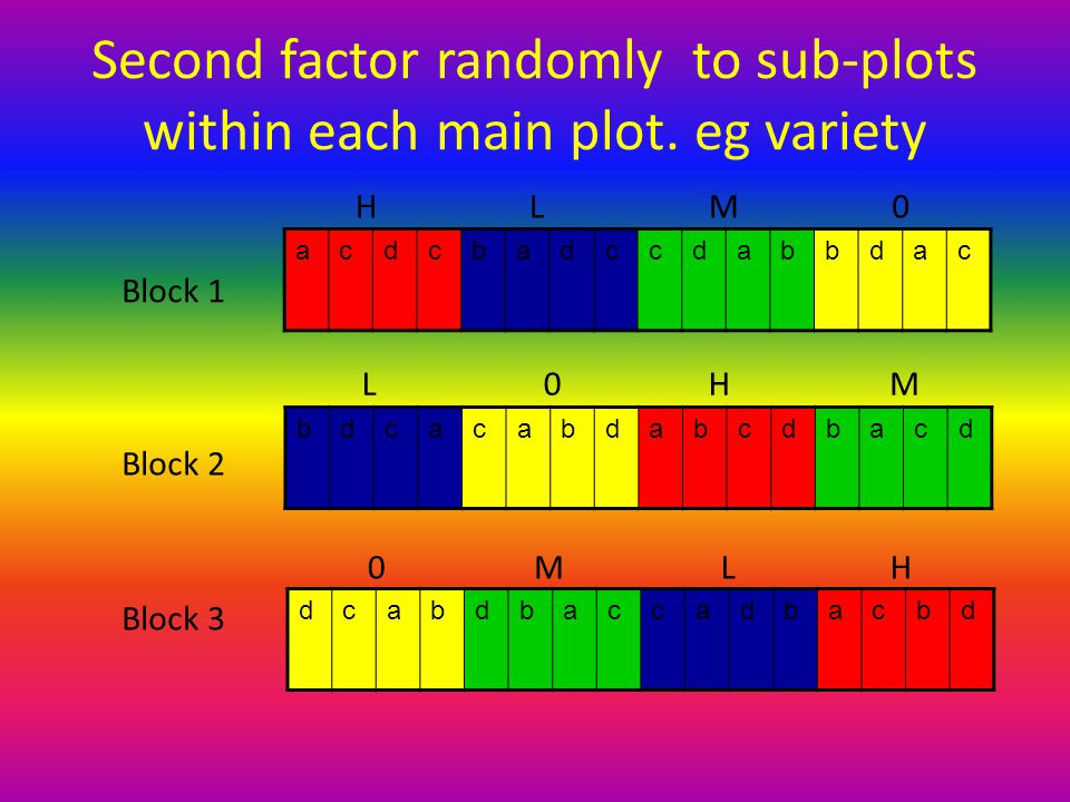Second factor randomly to sub-plots within each main plot. eg variety