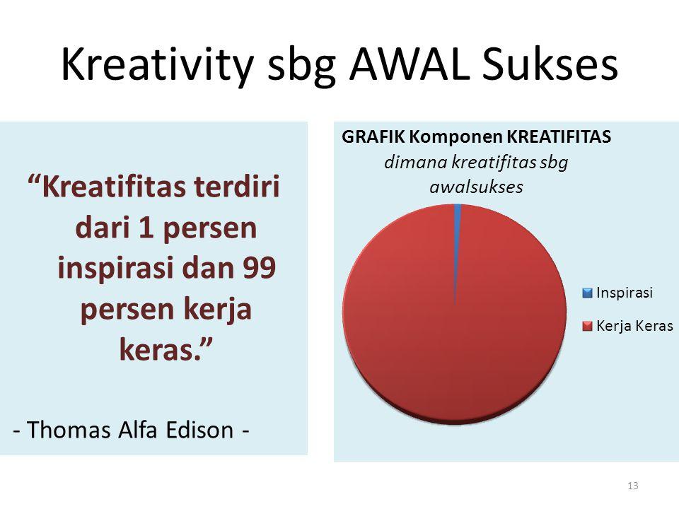 Kreativity sbg AWAL Sukses